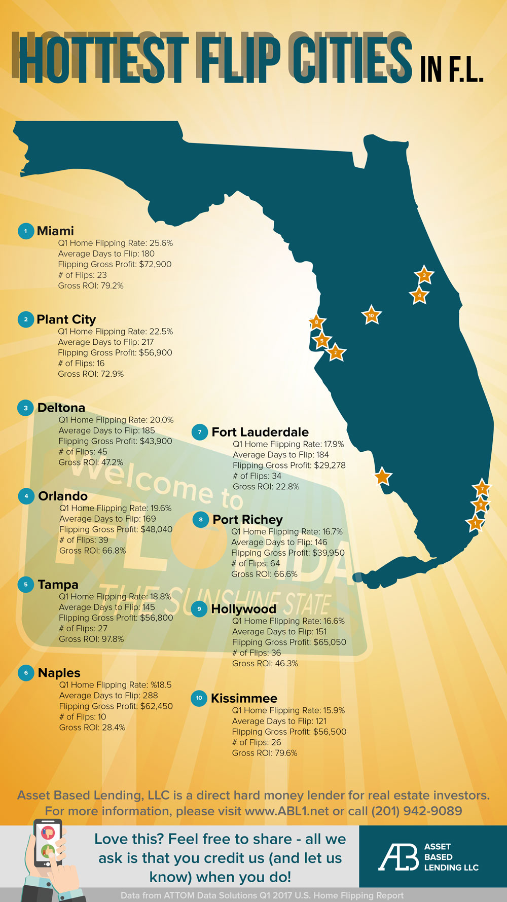 Top fix and flip cities in Florida
