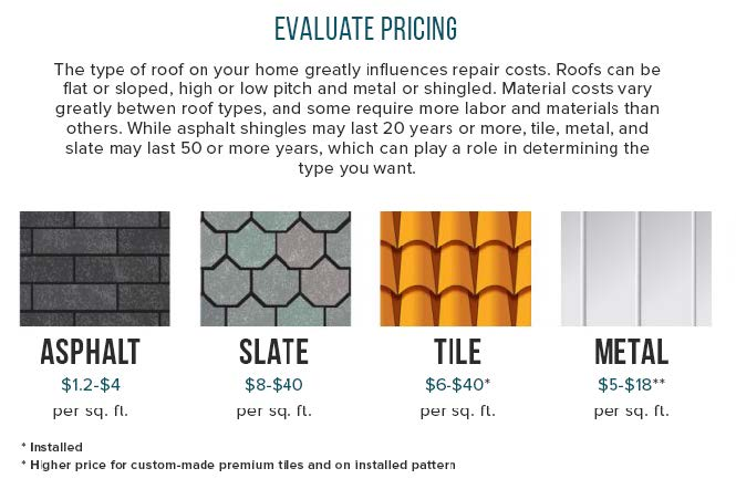 eco friendly roof pricing
