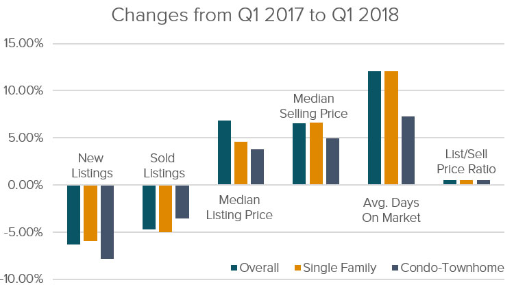 Year Over Year Changes In Connecticut Real Estate Market